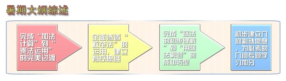 青岛二年级数学思维导图